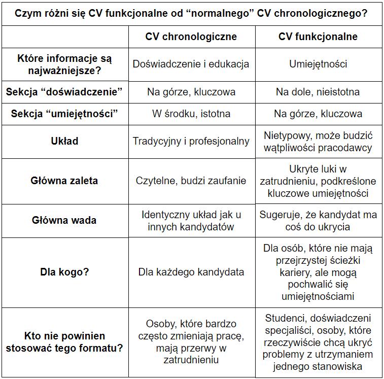 CV funkcjonalne a CV chronologiczne