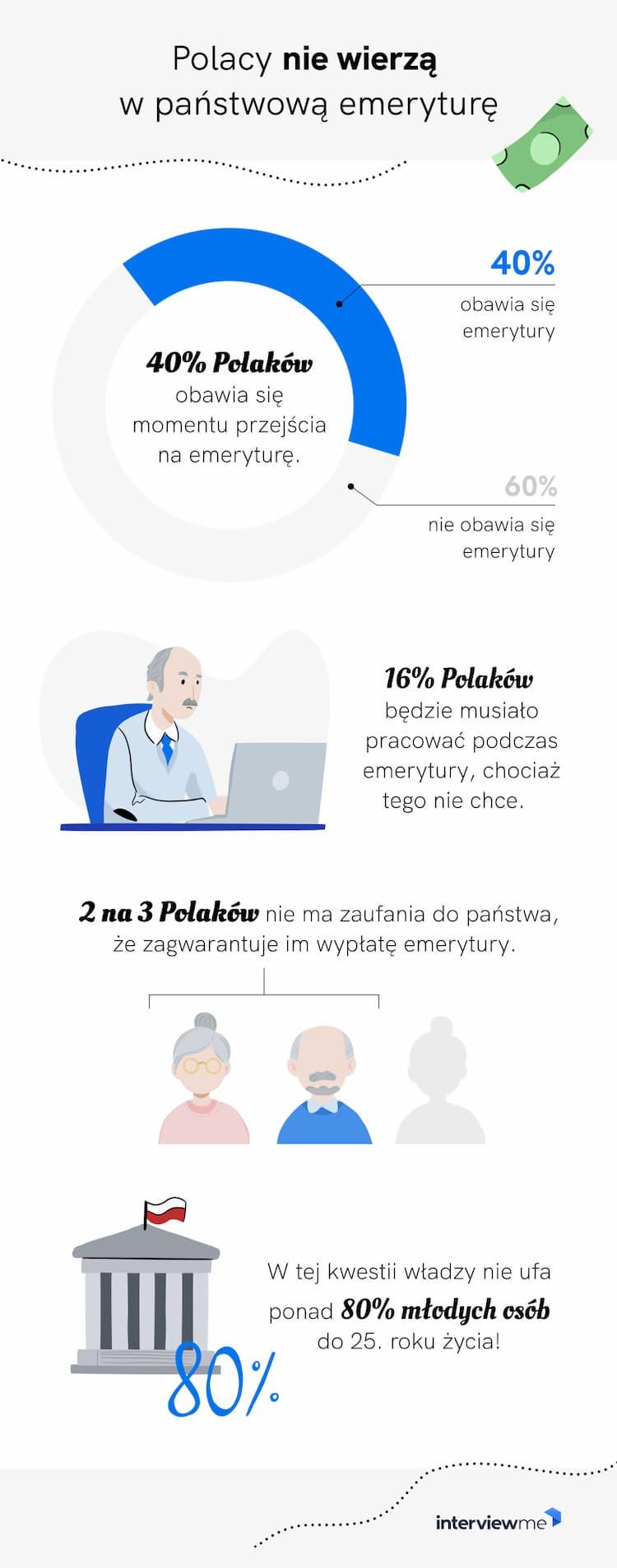 czy polacy boją się emerytury badanie