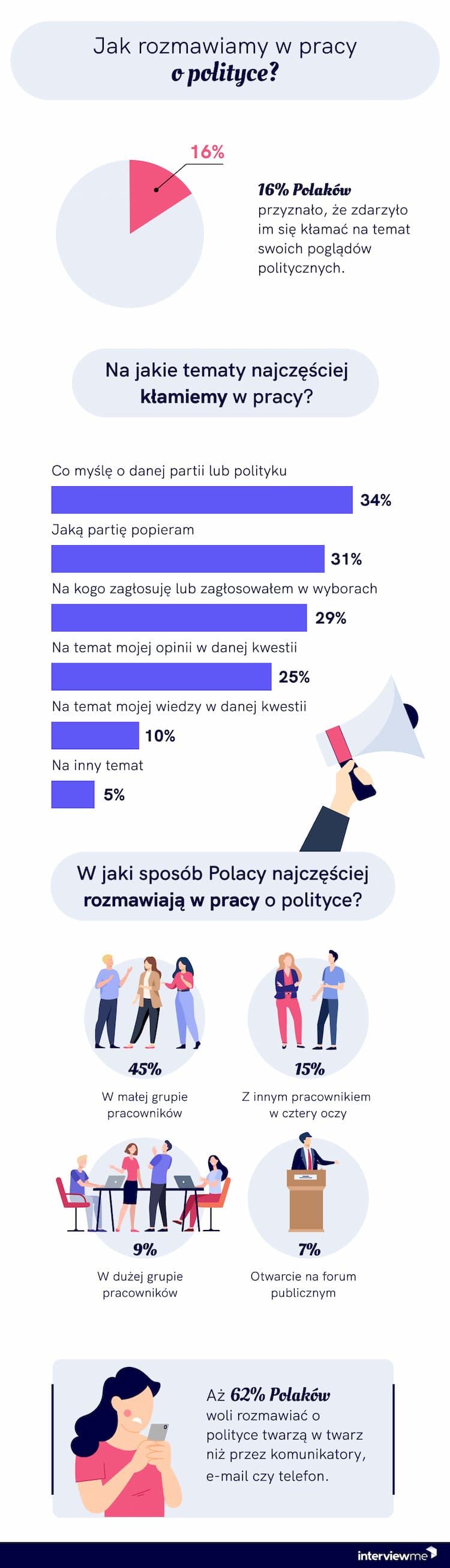 polityka w pracy badanie